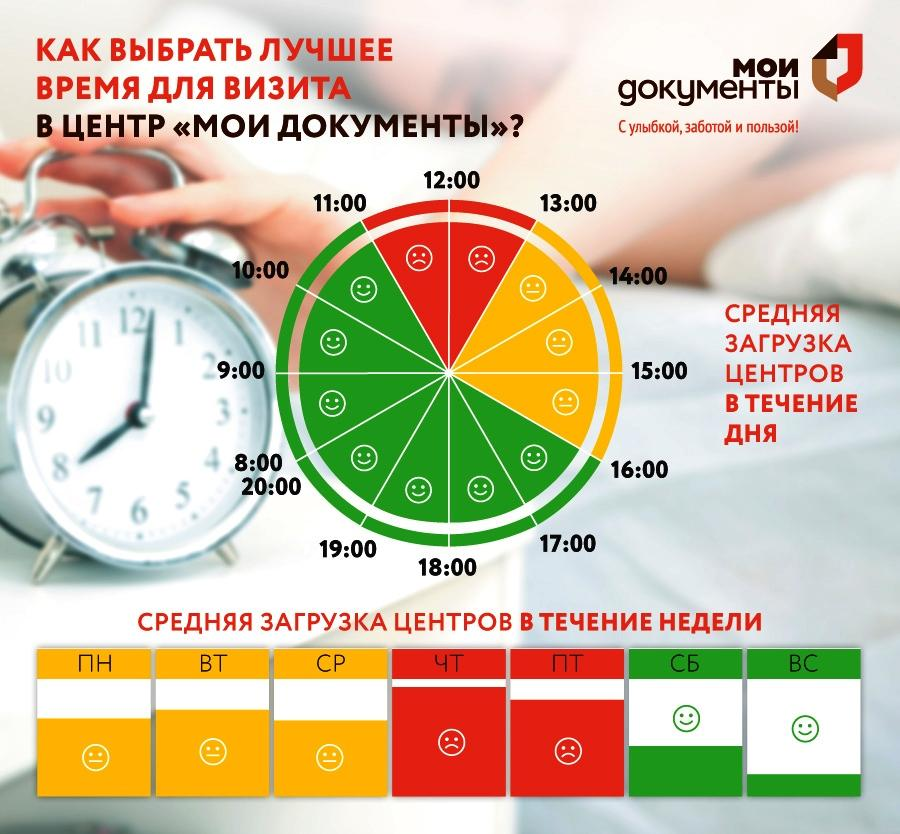 Лучшее время для визита: центры госуслуг обновили графики загрузки