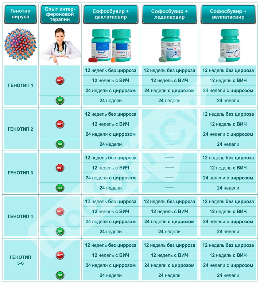Эффективные схемы лечения гепатита С: особенности и показания