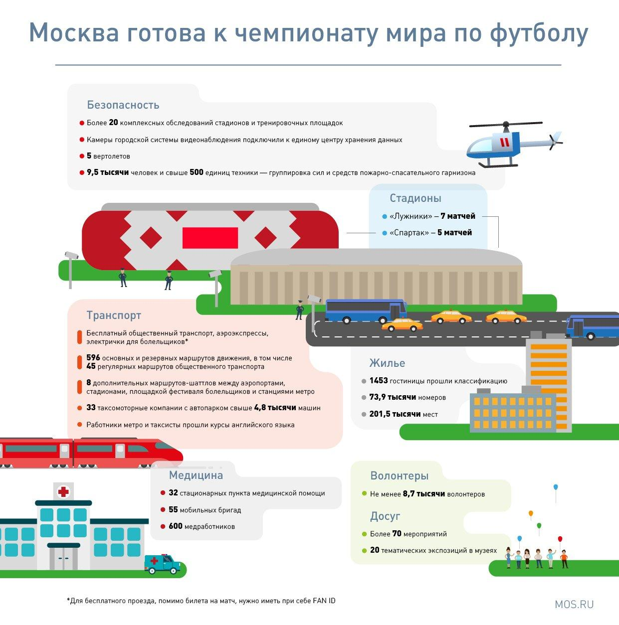 Наследие чемпионата: что оставит москвичам мировое первенство